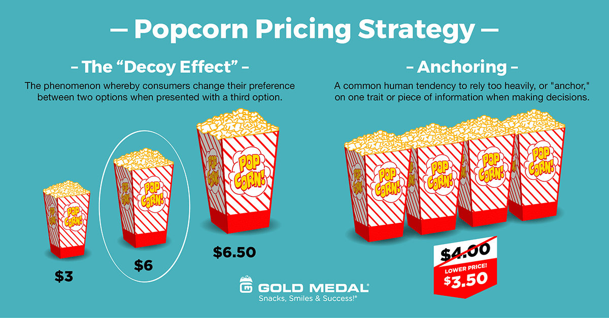 1 – Have a Popcorn Pricing Strategy.