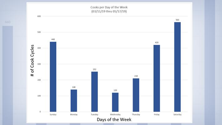 Popper Bar Graph Data