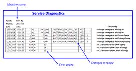 Service Diagnostics